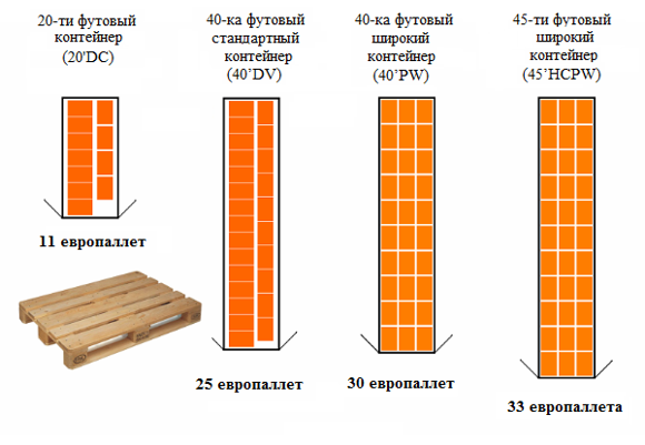 Схема размещения поддонов в контейнере